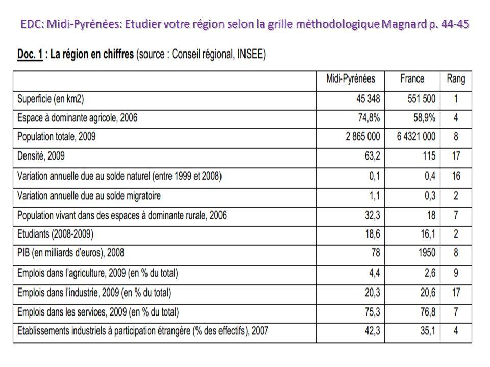 EDC: Midi-Pyrénées: Etudier votre région selon la grille méthodologique Magnard p. 44-45