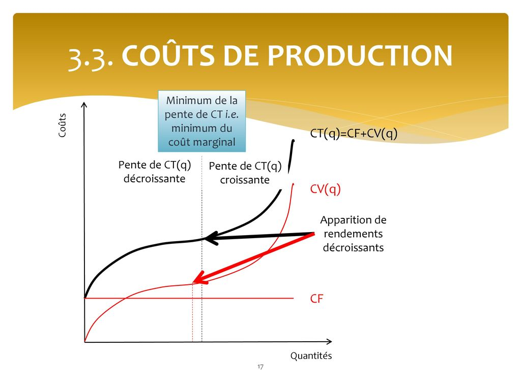 3.3. COÛTS DE PRODUCTION CT(q)=CF+CV(q) CV(q) CF