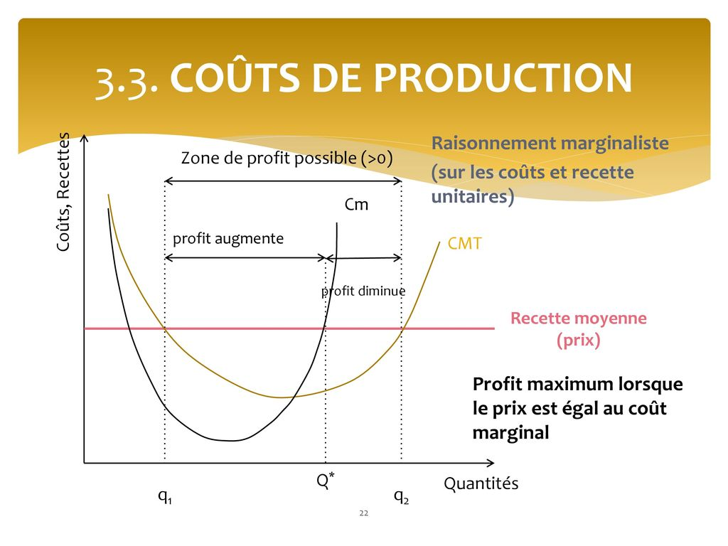 Zone de profit possible (>0)