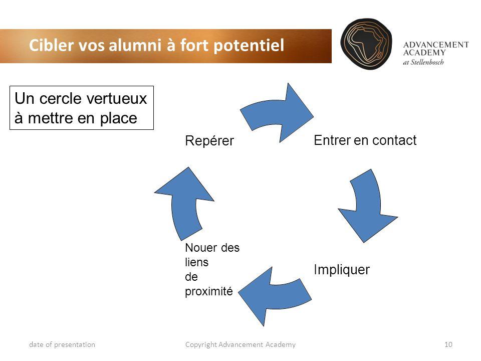Cibler vos alumni à fort potentiel