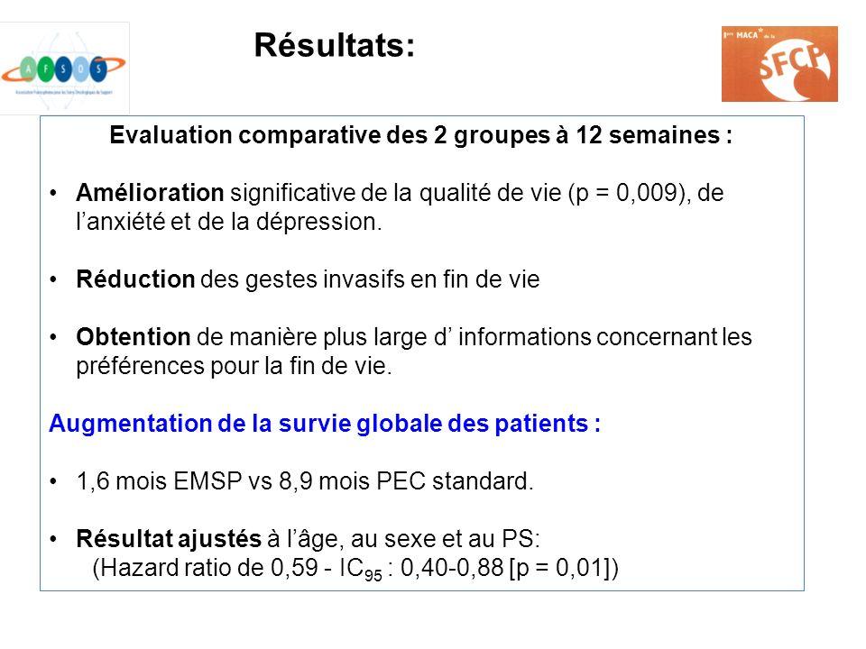 Evaluation comparative des 2 groupes à 12 semaines :