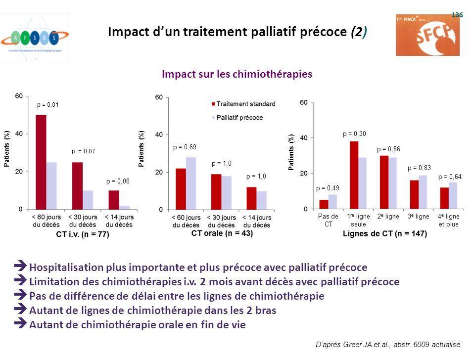 Impact d'un traitement palliatif précoce (2)