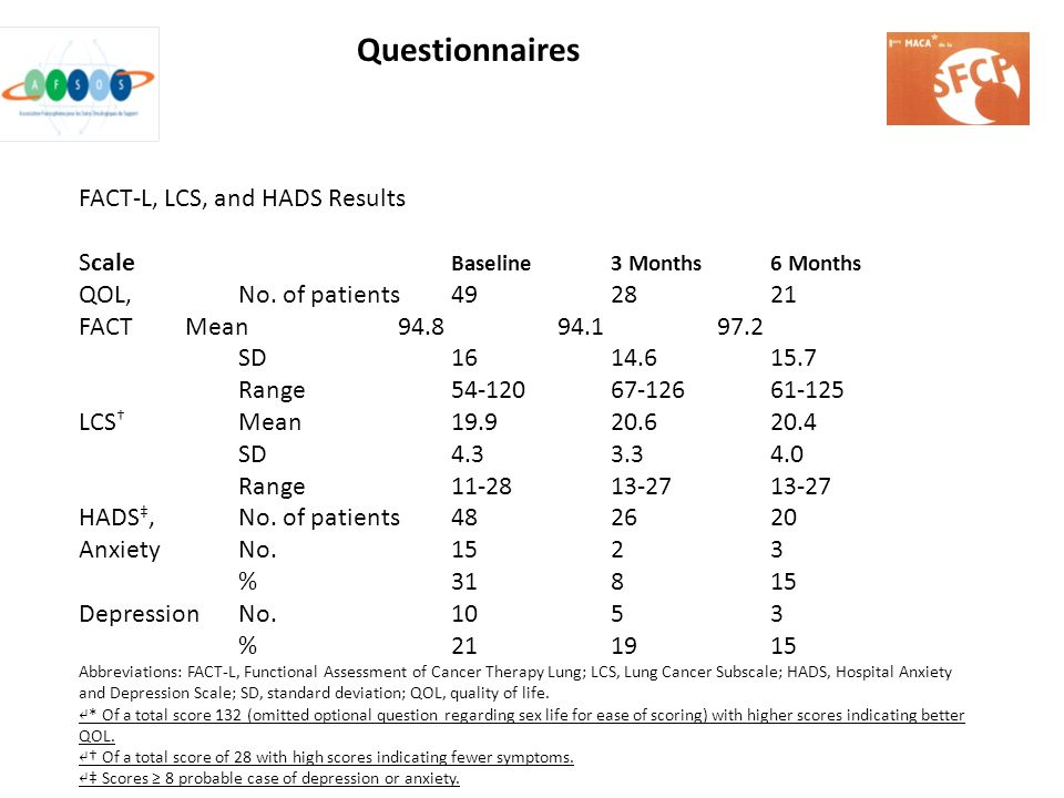 FACT-L, LCS, and HADS Results Scale Baseline 3 Months 6 Months