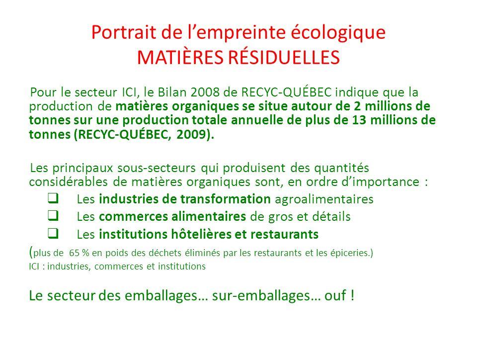 Portrait de l'empreinte écologique MATIÈRES RÉSIDUELLES