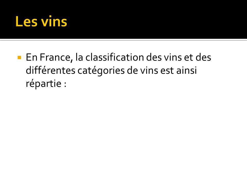 Les vins En France, la classification des vins et des différentes catégories de vins est ainsi répartie :