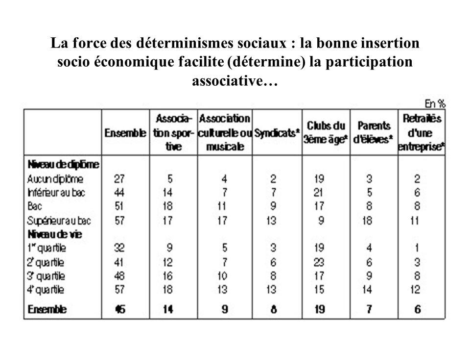 La force des déterminismes sociaux : la bonne insertion socio économique facilite (détermine) la participation associative…