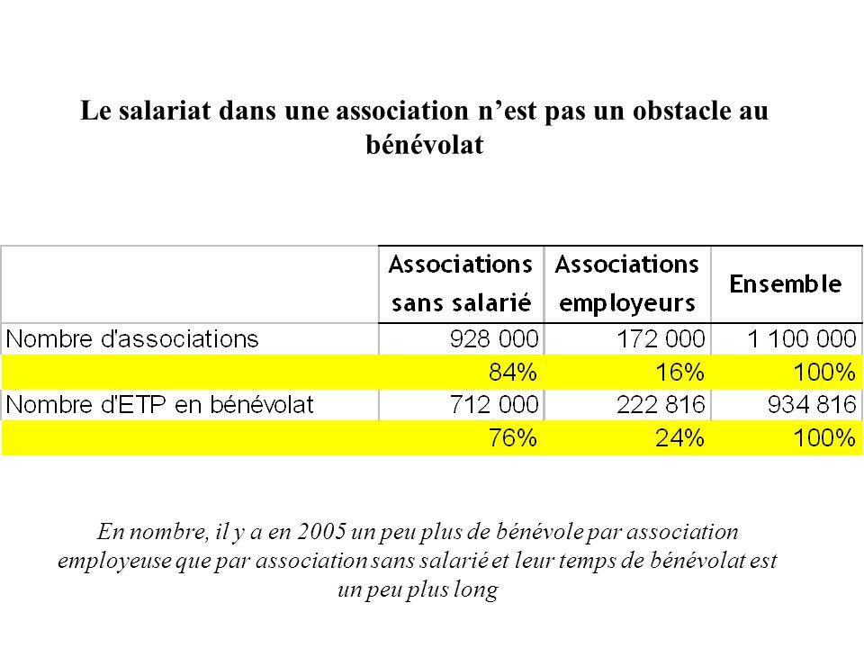 Le salariat dans une association n'est pas un obstacle au bénévolat