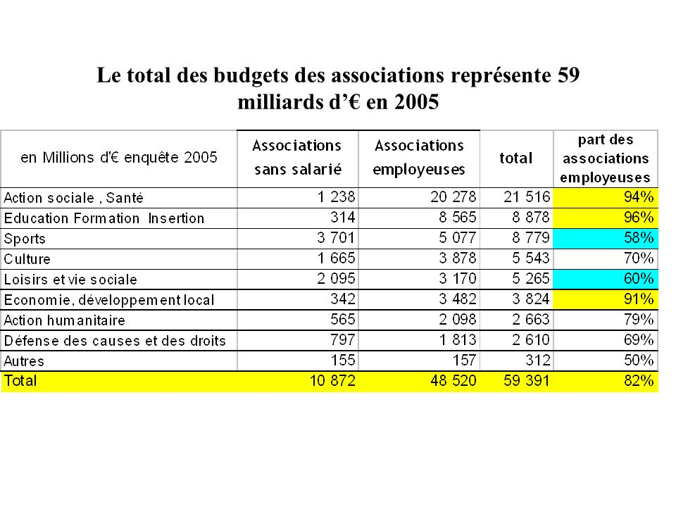 Le total des budgets des associations représente 59 milliards d'€ en 2005
