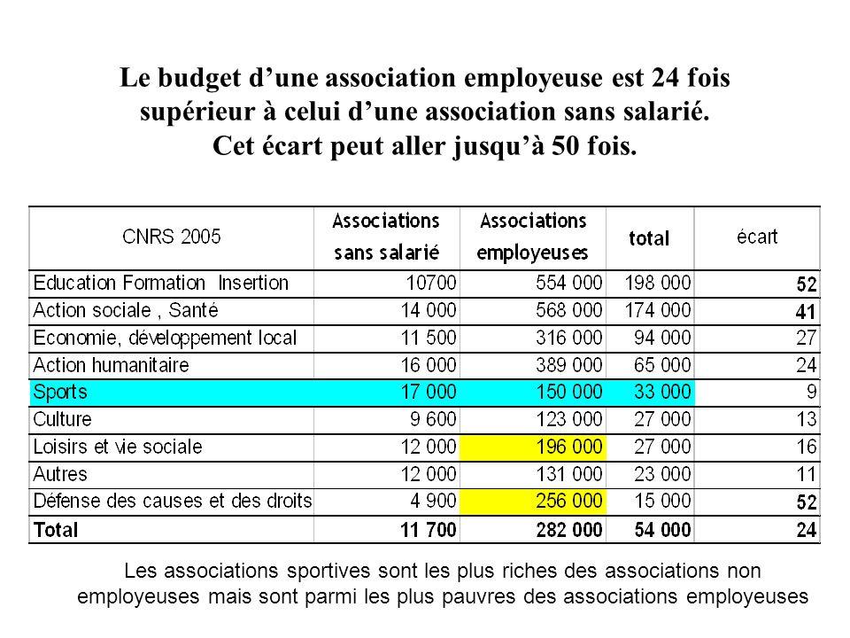 Le budget d'une association employeuse est 24 fois supérieur à celui d'une association sans salarié. Cet écart peut aller jusqu'à 50 fois.
