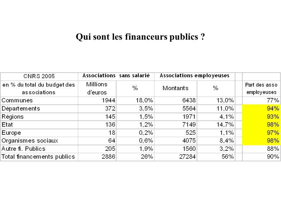 Qui sont les financeurs publics
