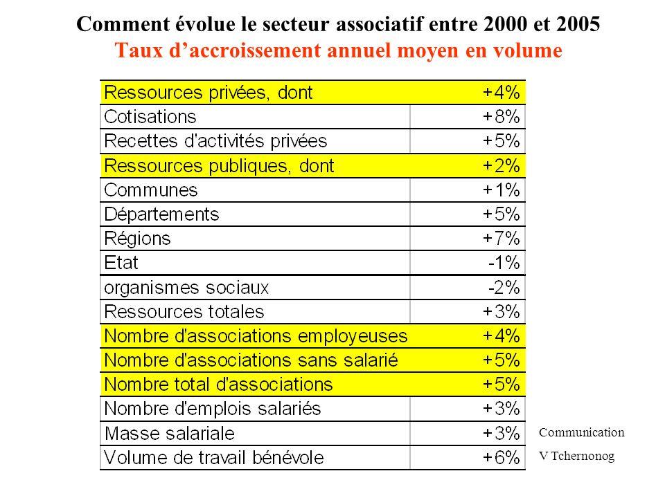 Comment évolue le secteur associatif entre 2000 et 2005 Taux d'accroissement annuel moyen en volume