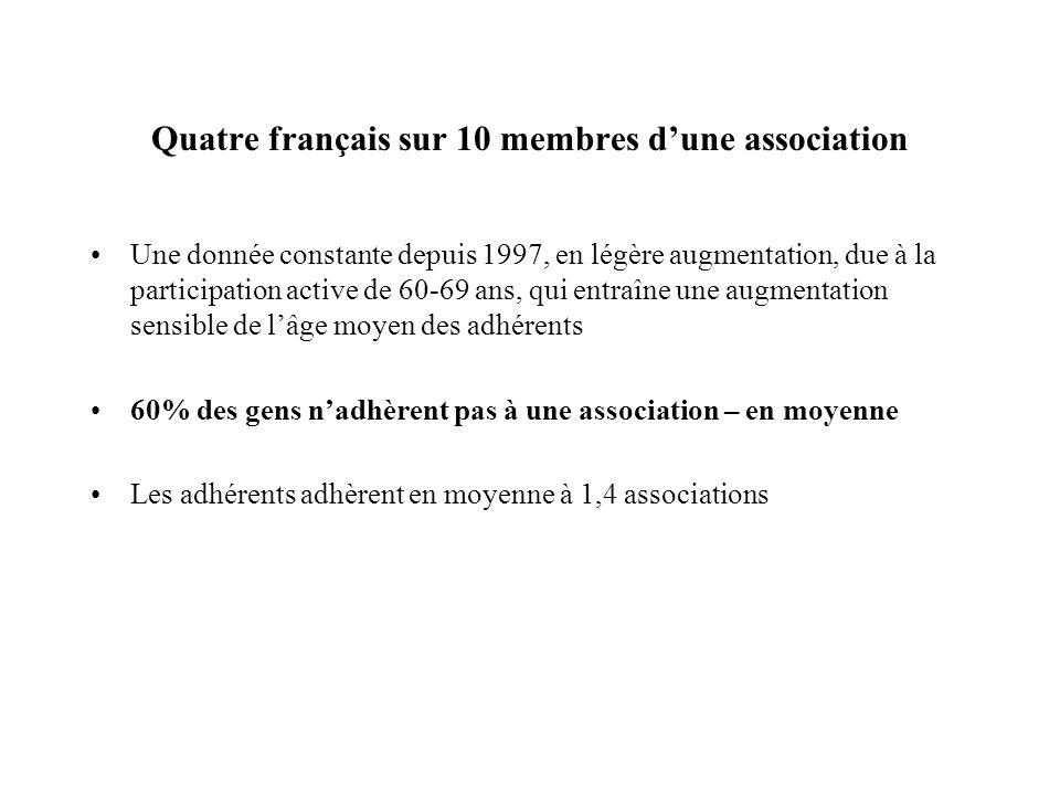 Quatre français sur 10 membres d'une association