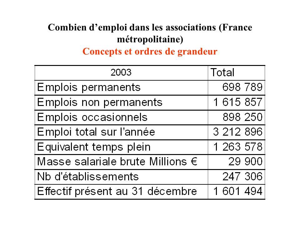 Combien d'emploi dans les associations (France métropolitaine) Concepts et ordres de grandeur