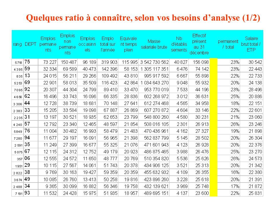 Quelques ratio à connaître, selon vos besoins d'analyse (1/2)
