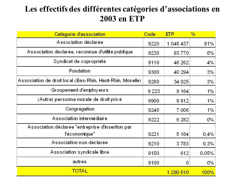 Les effectifs des différentes catégories d'associations en 2003 en ETP