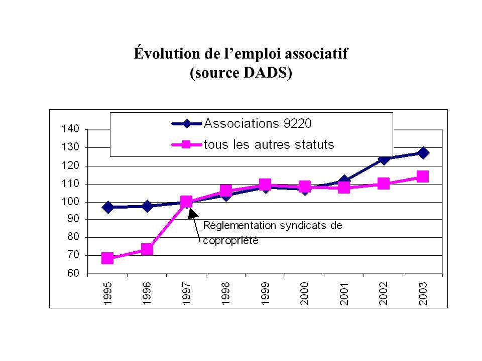 Évolution de l'emploi associatif (source DADS)