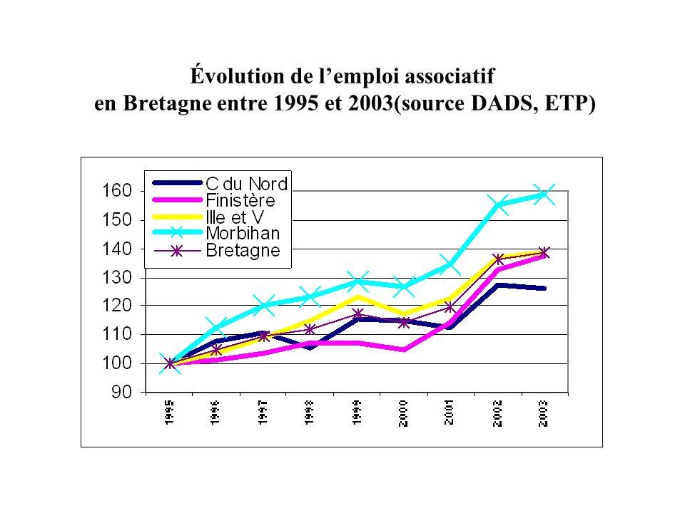 Évolution de l'emploi associatif en Bretagne entre 1995 et 2003(source DADS, ETP)