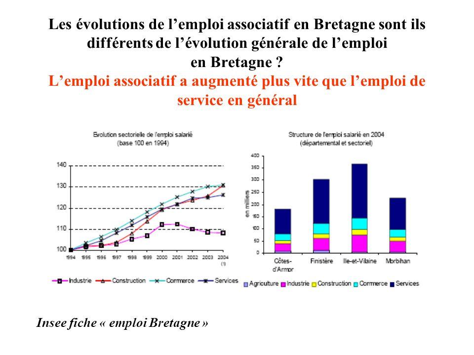 Les évolutions de l'emploi associatif en Bretagne sont ils différents de l'évolution générale de l'emploi en Bretagne L'emploi associatif a augmenté plus vite que l'emploi de service en général