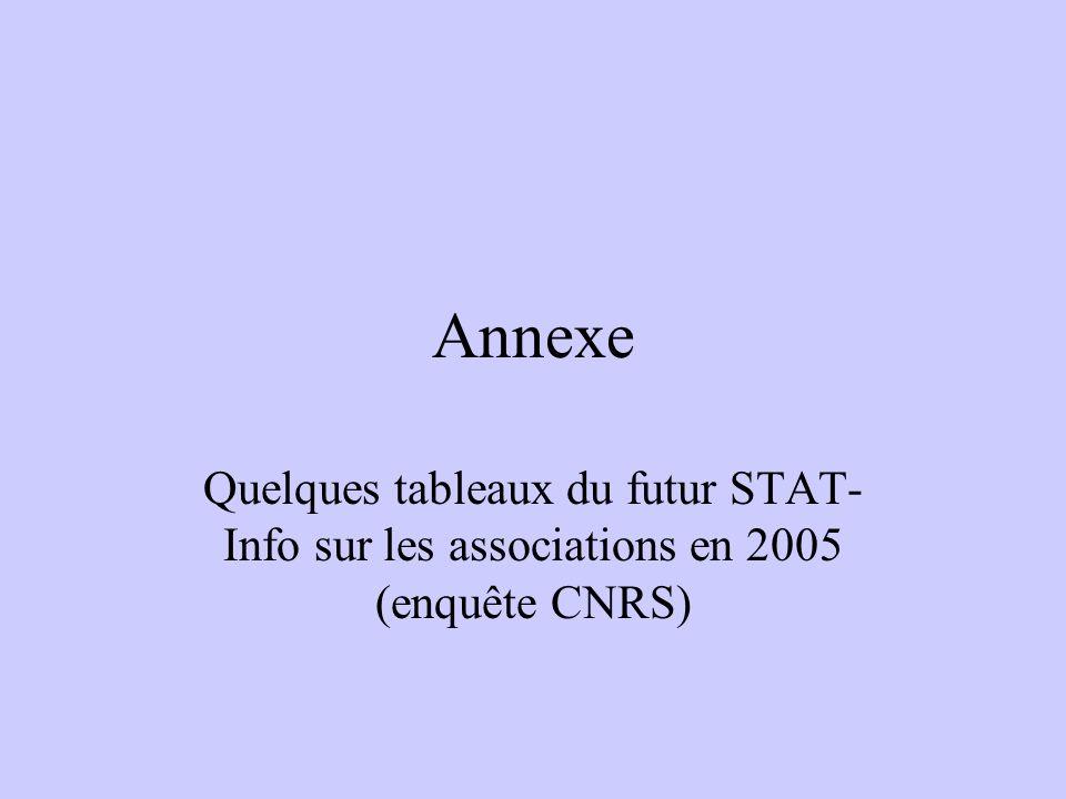 Annexe Quelques tableaux du futur STAT-Info sur les associations en 2005 (enquête CNRS)