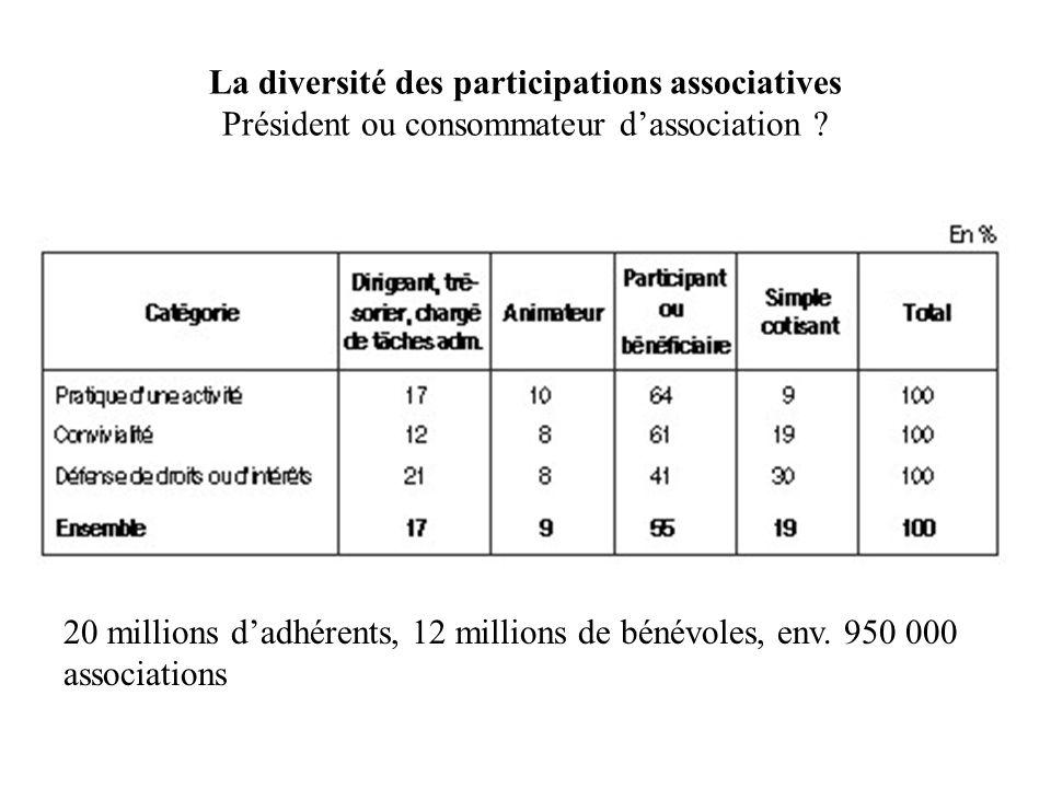 La diversité des participations associatives Président ou consommateur d'association