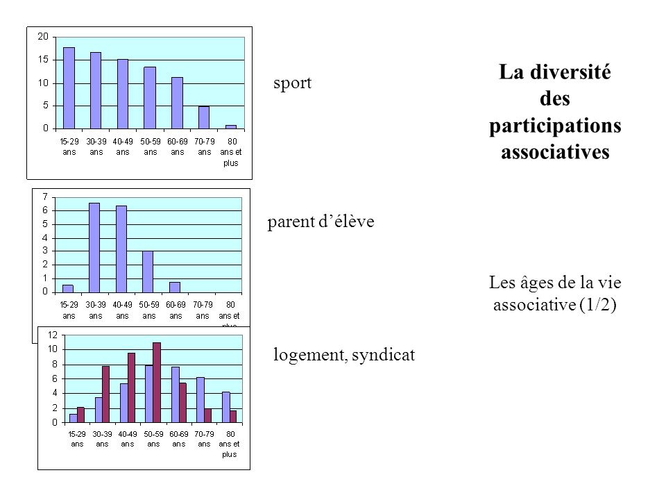 La diversité des participations associatives Les âges de la vie associative (1/2)