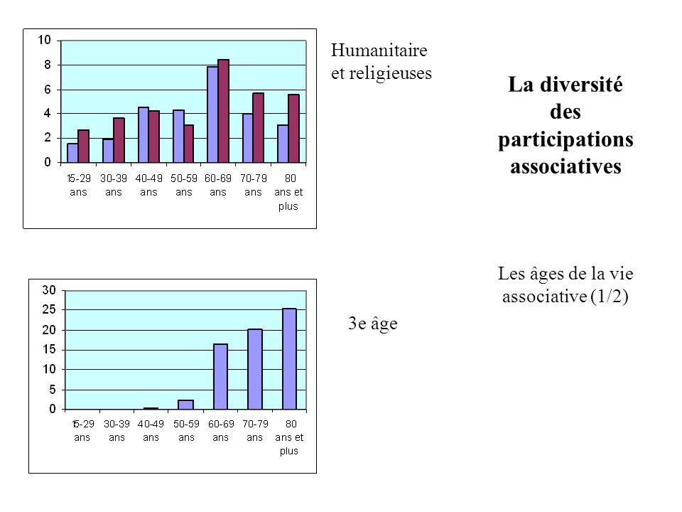 Humanitaire et religieuses. La diversité des participations associatives Les âges de la vie associative (1/2)