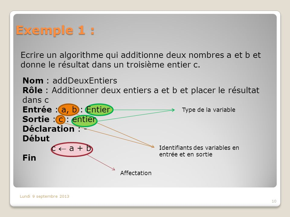 Exemple 1 : Ecrire un algorithme qui additionne deux nombres a et b et donne le résultat dans un troisième entier c.