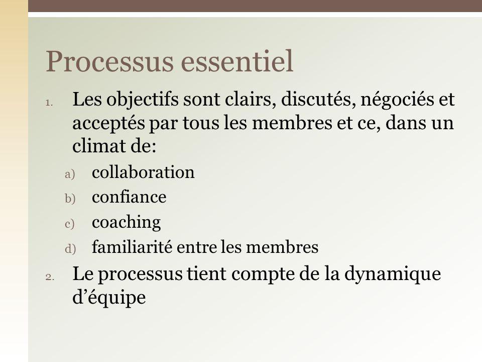 Processus essentiel Les objectifs sont clairs, discutés, négociés et acceptés par tous les membres et ce, dans un climat de: