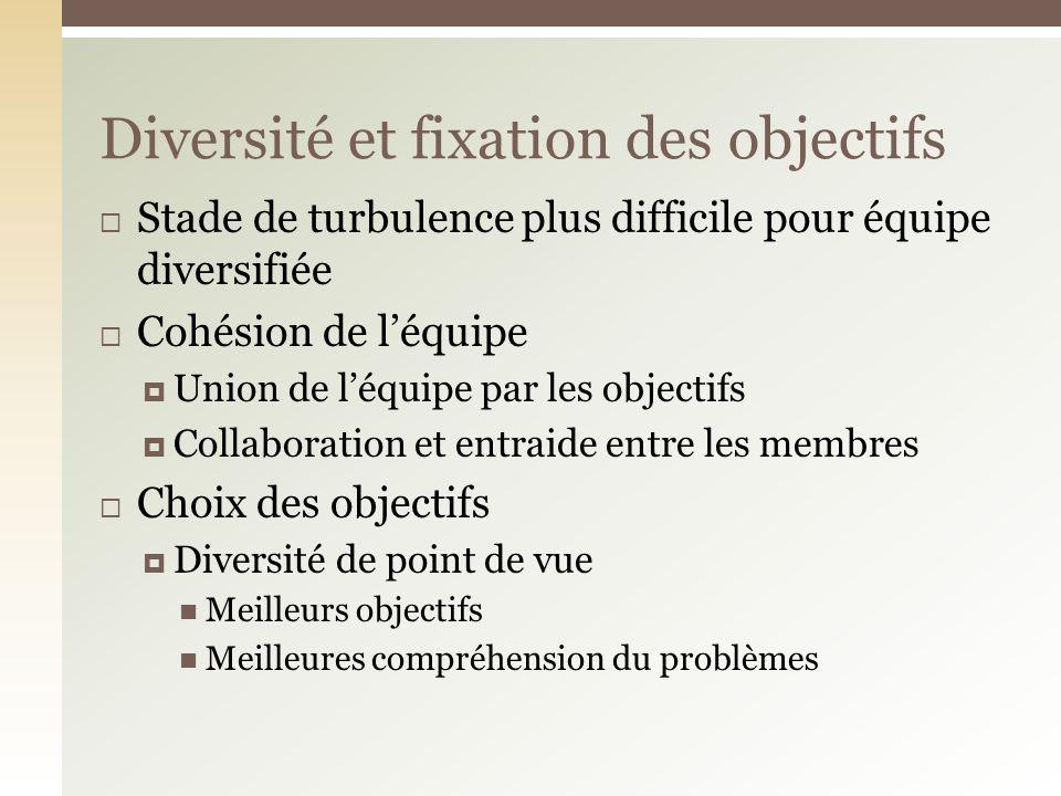 Diversité et fixation des objectifs
