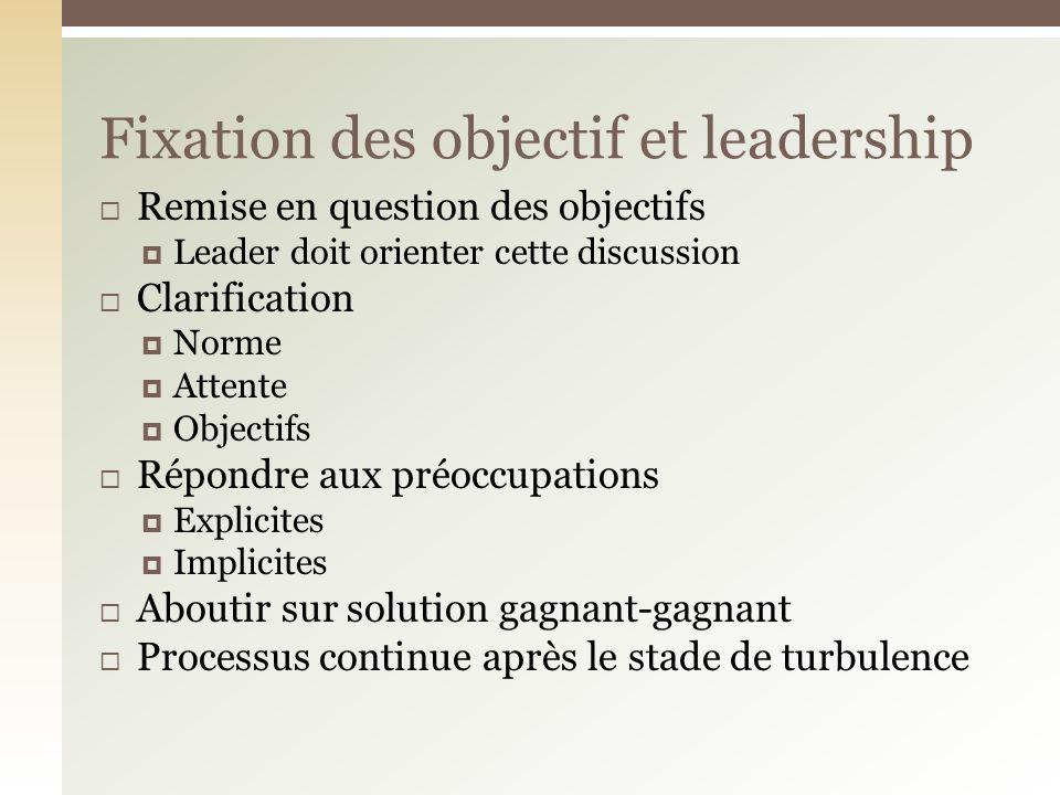 Fixation des objectif et leadership