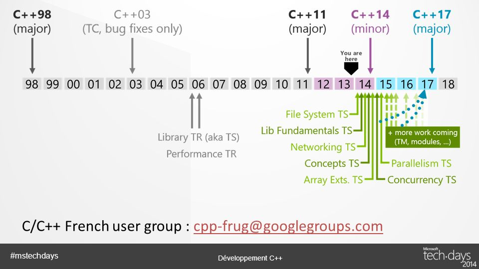C/C++ French user group : cpp-frug@googlegroups.com