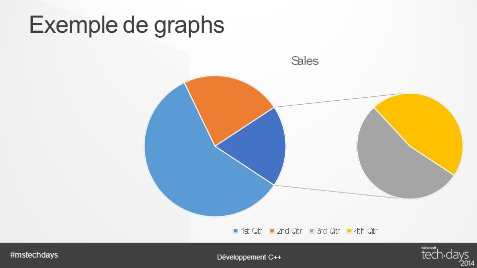 Exemple de graphs