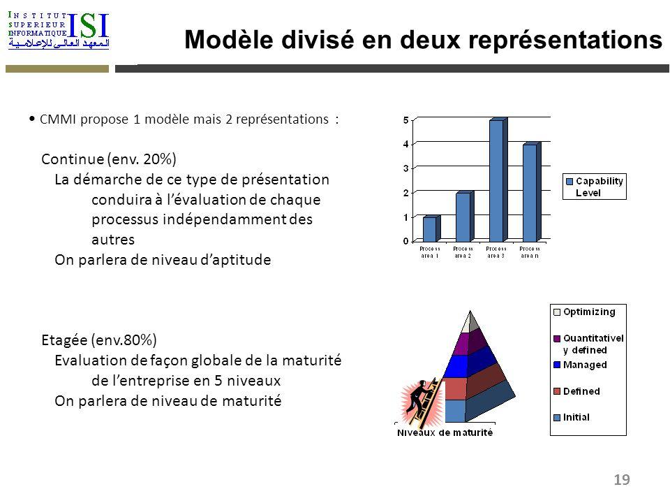 Modèle divisé en deux représentations