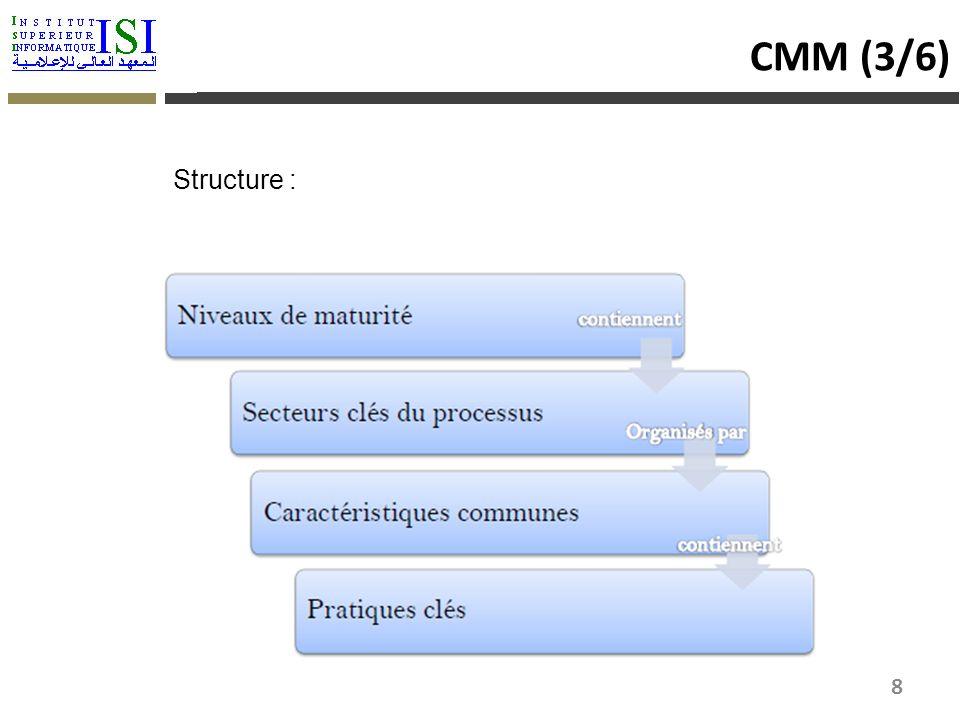 CMM (3/6) Structure :
