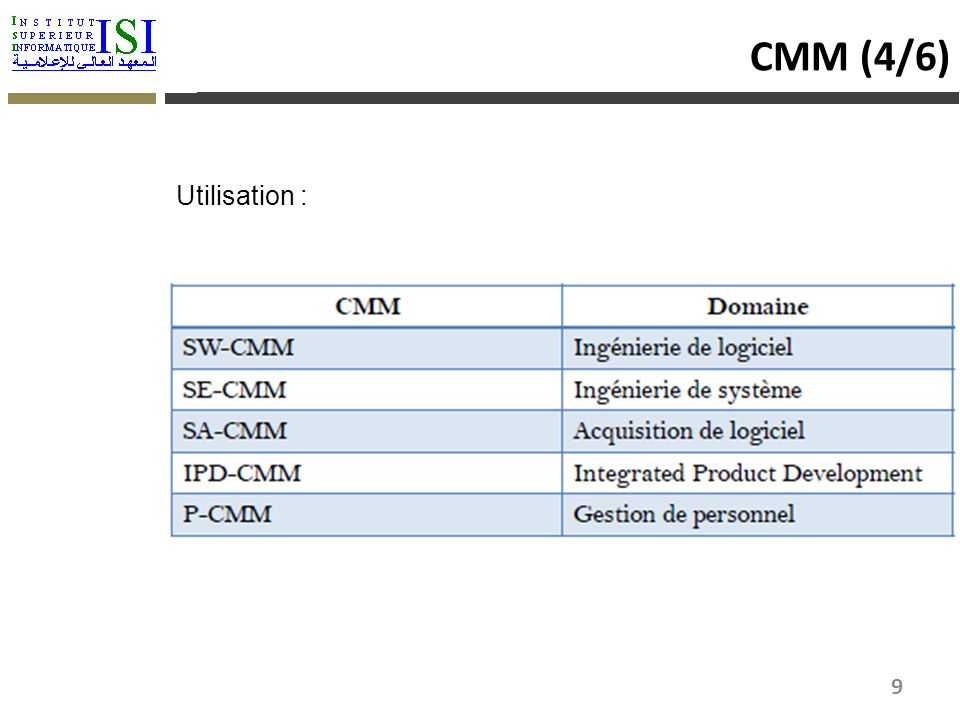 CMM (4/6) Utilisation :