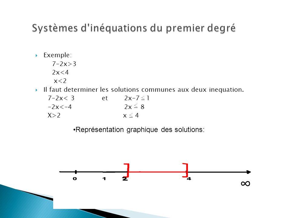 Systèmes d inéquations du premier degré