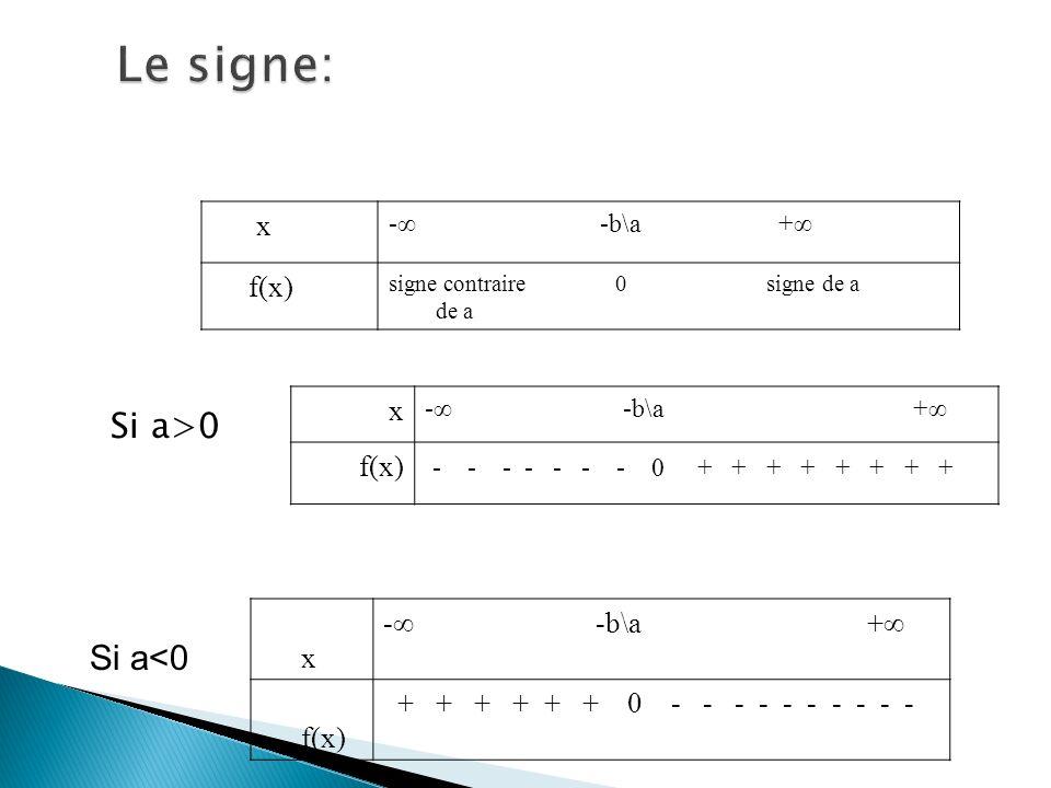 Le signe: Si a>0 Si a<0 x f(x) x f(x)