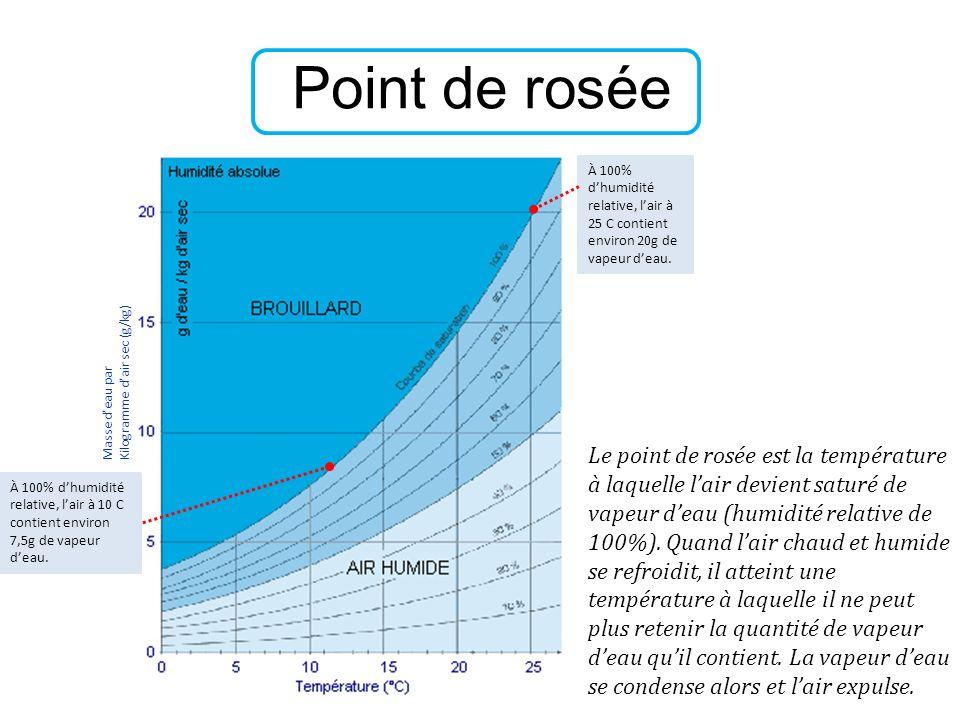 Point de rosée À 100% d'humidité relative, l'air à 25 C contient environ 20g de vapeur d'eau. Kilogramme d'air sec (g/kg)