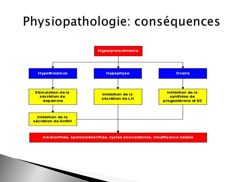 Physiopathologie: conséquences