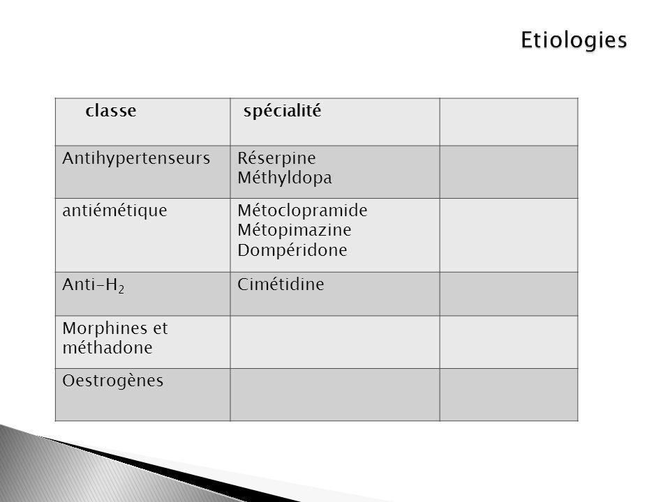 Etiologies classe spécialité Antihypertenseurs Réserpine Méthyldopa