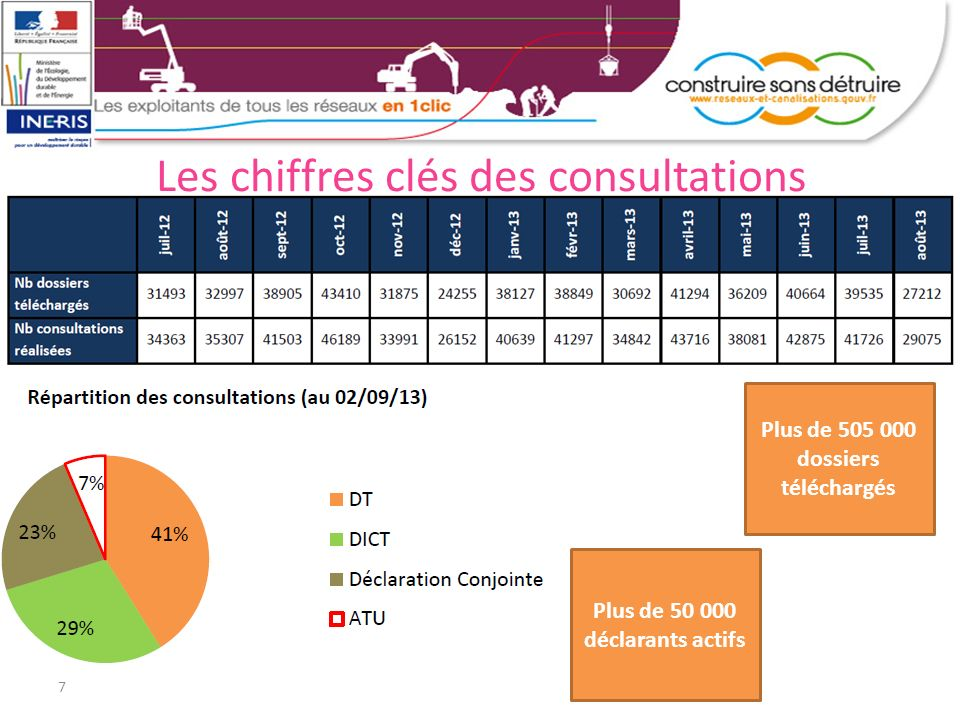 Les chiffres clés des consultations