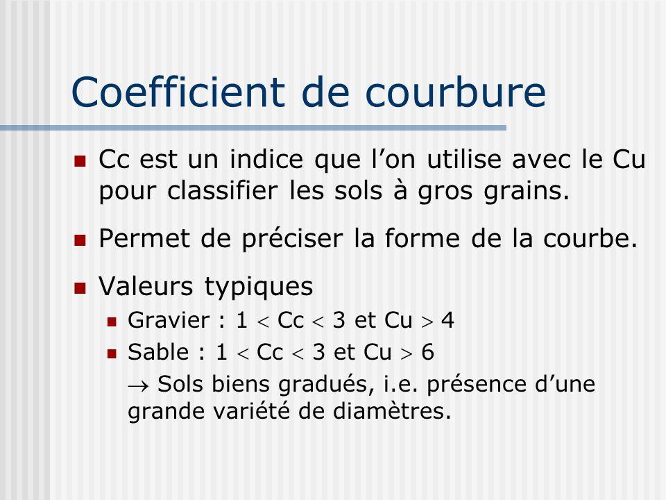 Coefficient de courbure