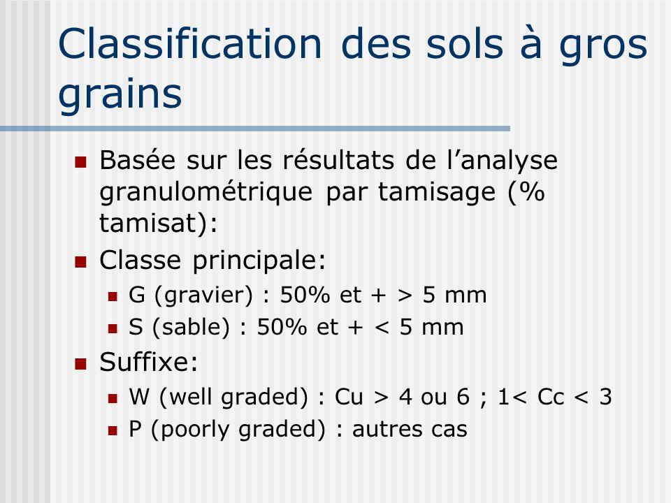 Classification des sols à gros grains