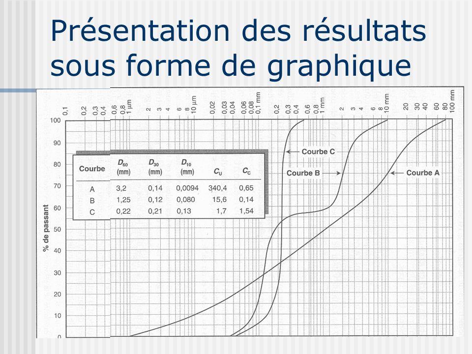 Présentation des résultats sous forme de graphique