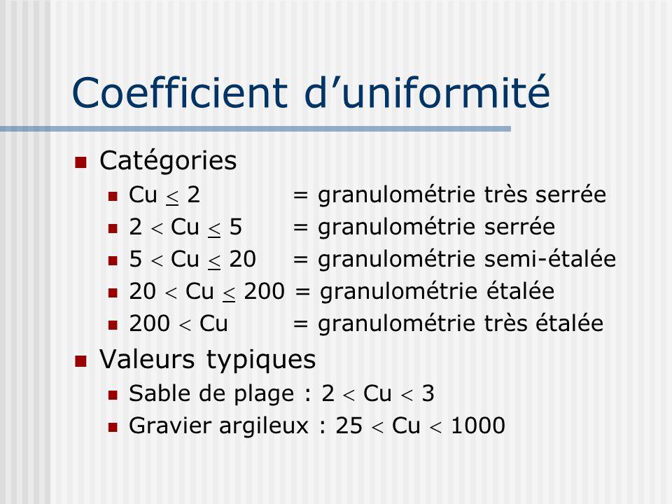 Coefficient d'uniformité