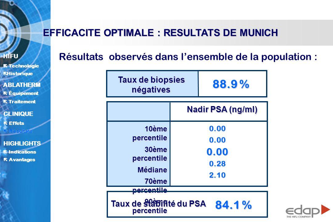 Taux de biopsies négatives Taux de stabilité du PSA