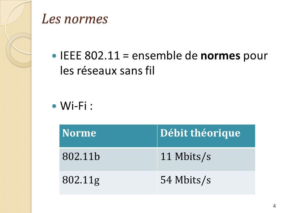 Les normes IEEE 802.11 = ensemble de normes pour les réseaux sans fil