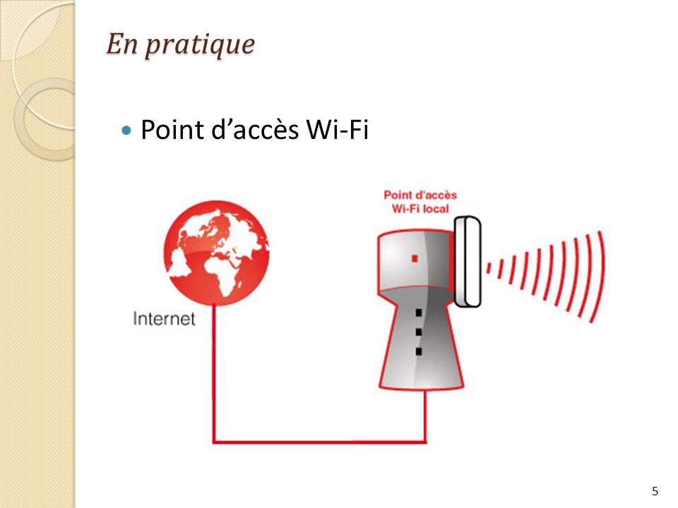 En pratique Point d'accès Wi-Fi