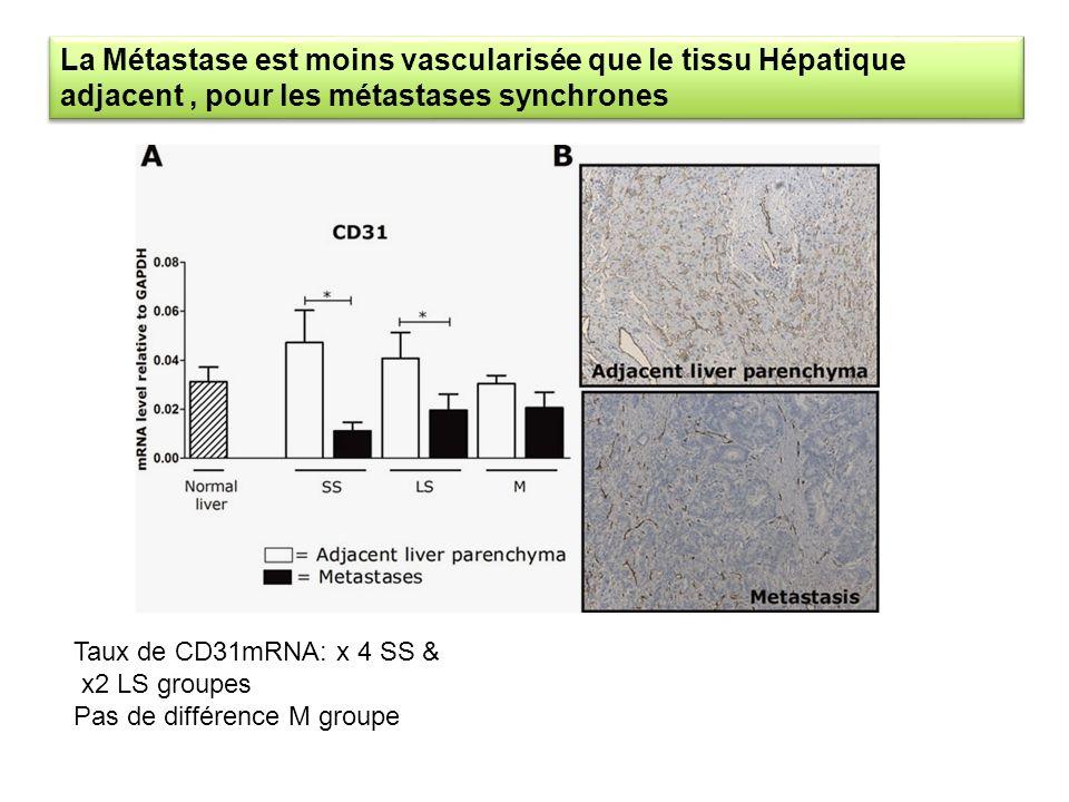 La Métastase est moins vascularisée que le tissu Hépatique adjacent , pour les métastases synchrones