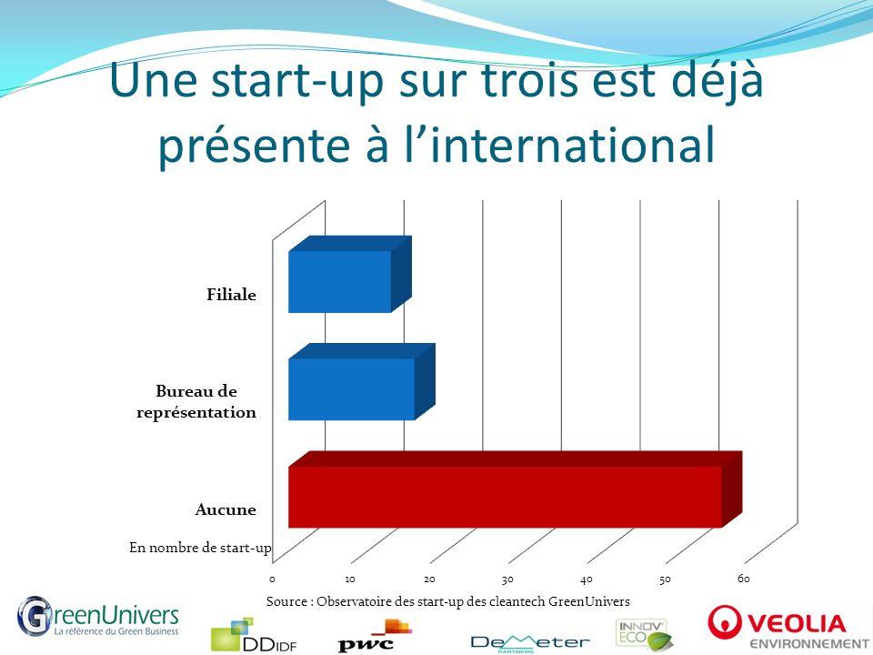 Une start-up sur trois est déjà présente à l'international